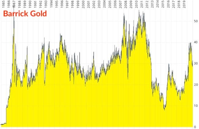 Chart Barrick Gold