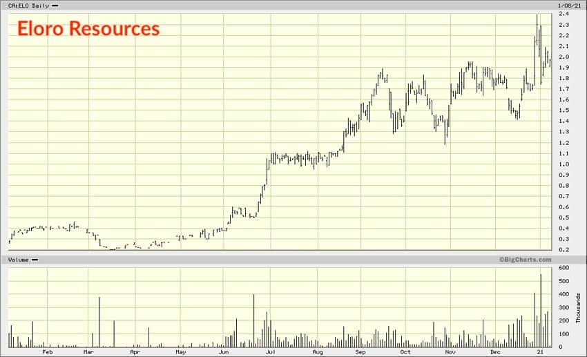 Eloro Resources chart 1 year