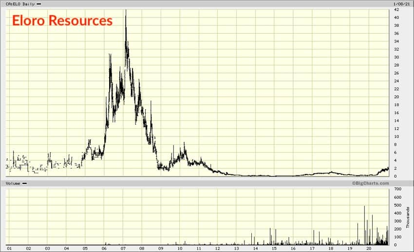 Eloro Resources chart max