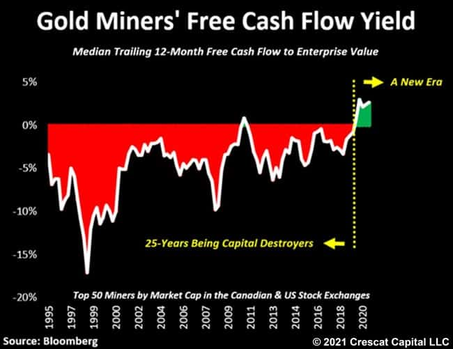 Gold Miners' Free Cash Flow Yiield