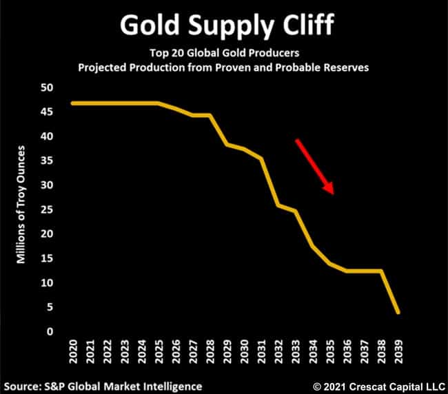 Gold Supply Cliff