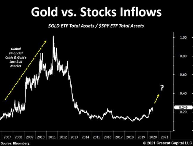 Gold vs Stocks Inflows