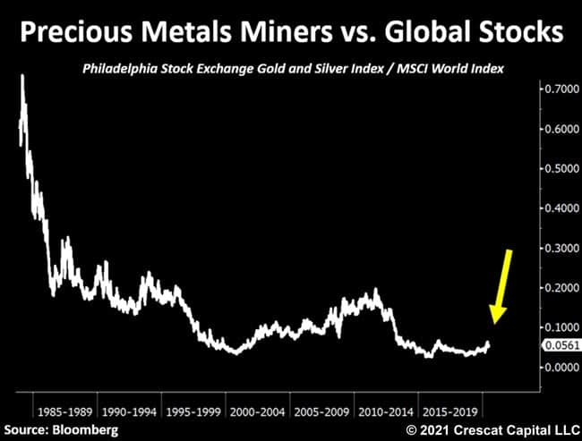Precious Metals Miners vs Global Stocks