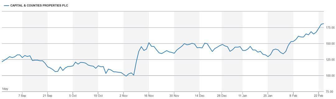 Chart CAPC