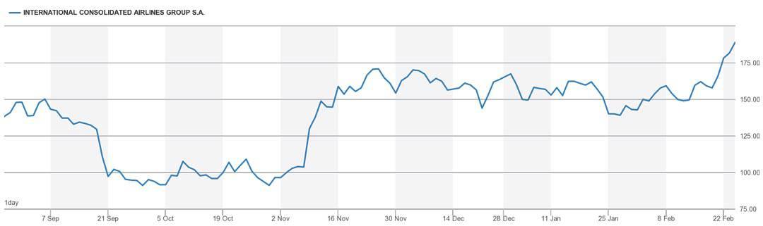 Chart IAG