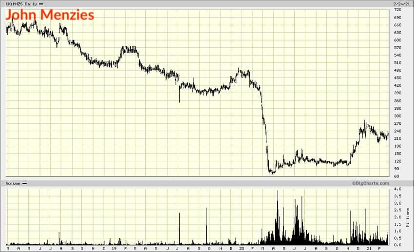 Chart John Menzies