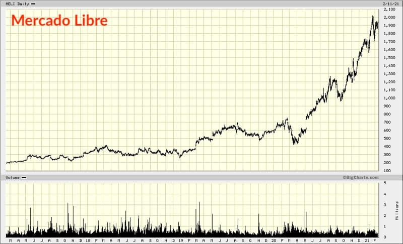 Mercado Libre chart