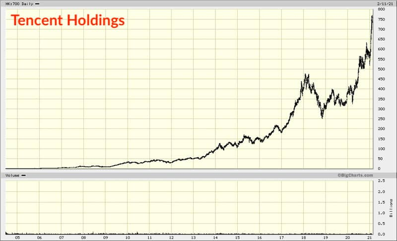 Tencent Holdings chart