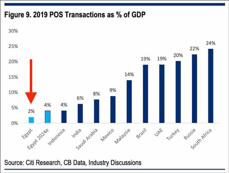 2019 POS transactions