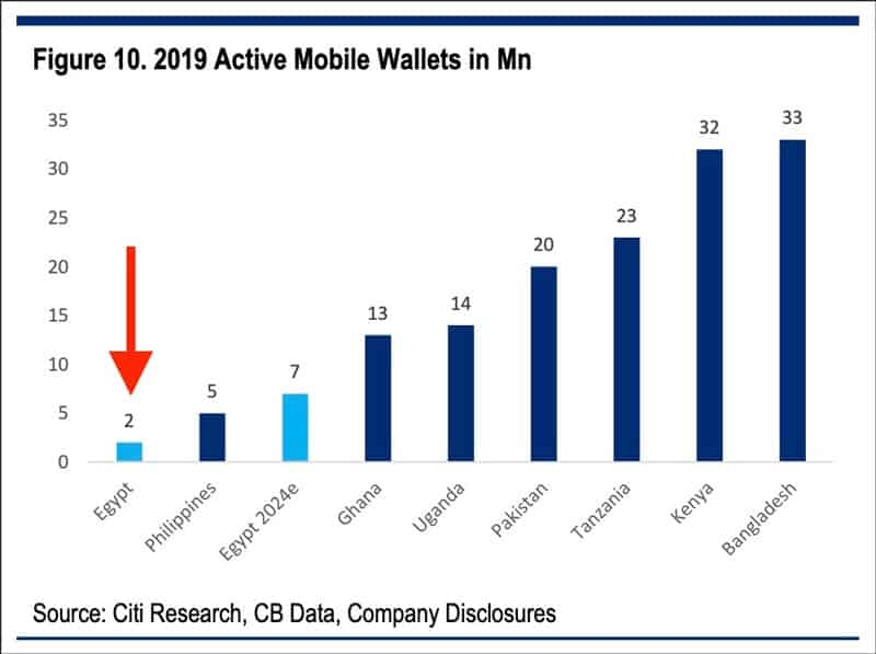2019 active mobile wallets