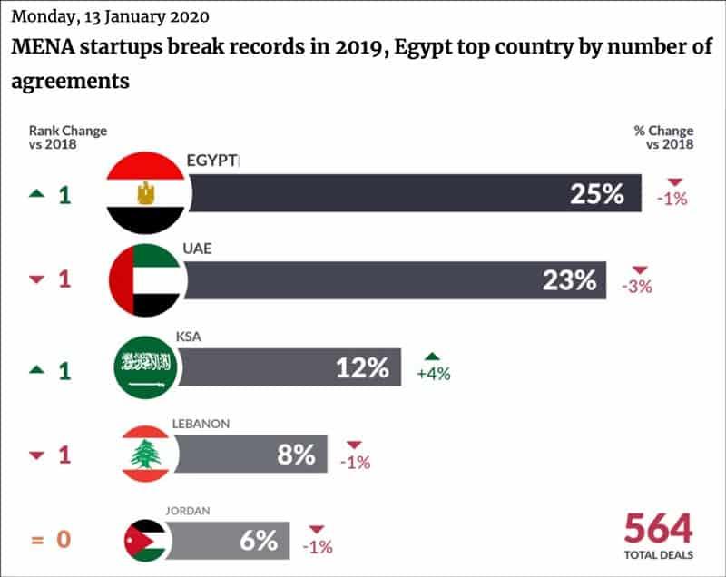Mena startups break records in 2019