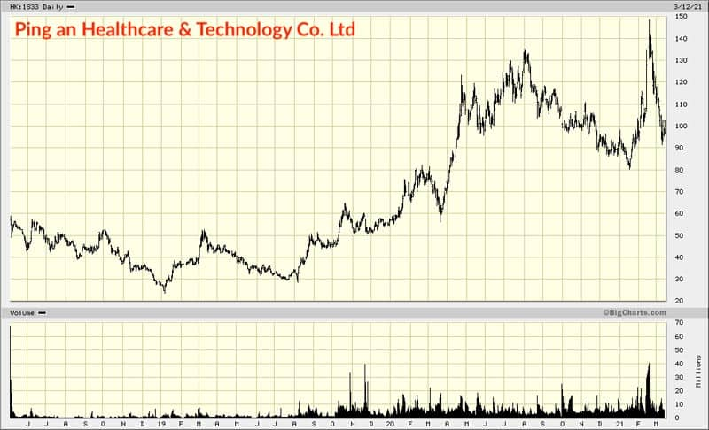 Ping an Healthcare & Technology chart