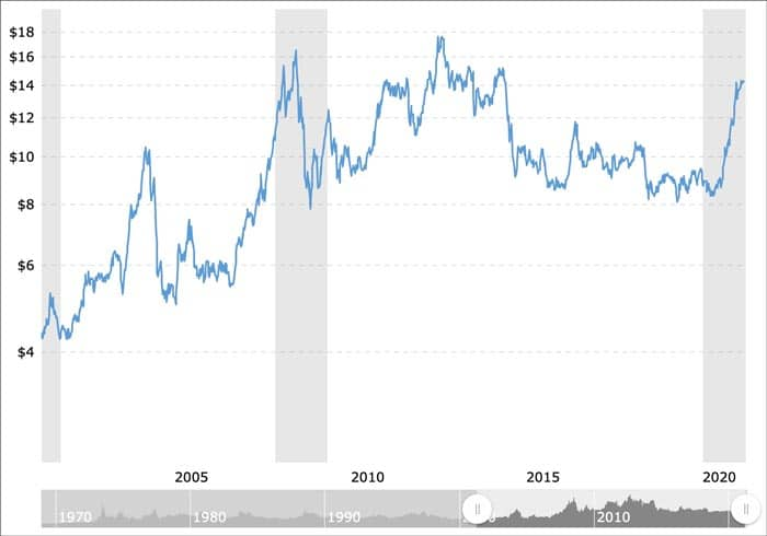Soy price chart