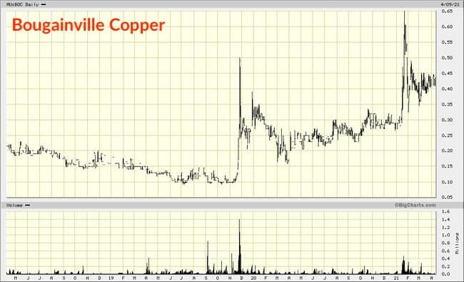 Bougainville Copper chart 3 years