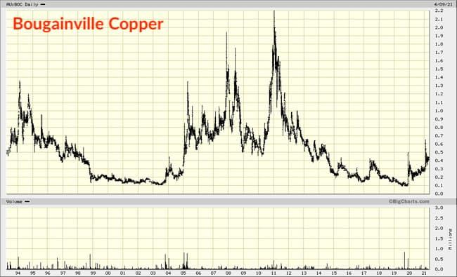 Bougainville Copper chart all data