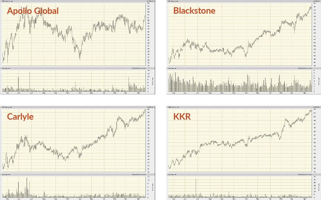 Charts Apollo Global Blackstone Karlyle KKR