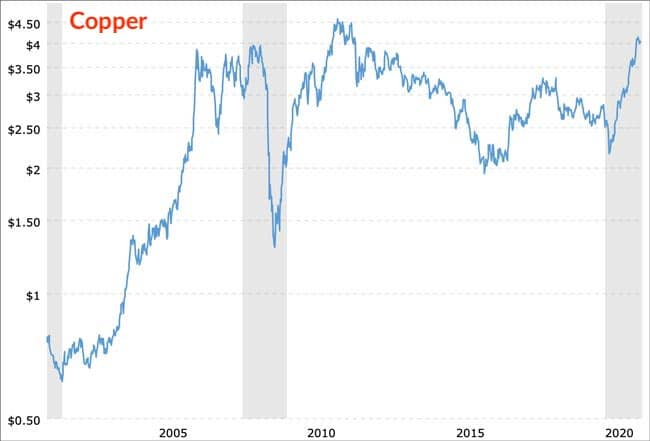 Copper prices 20 years