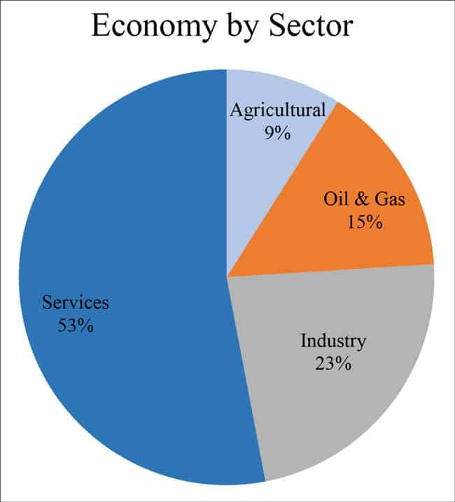 Economy by sector