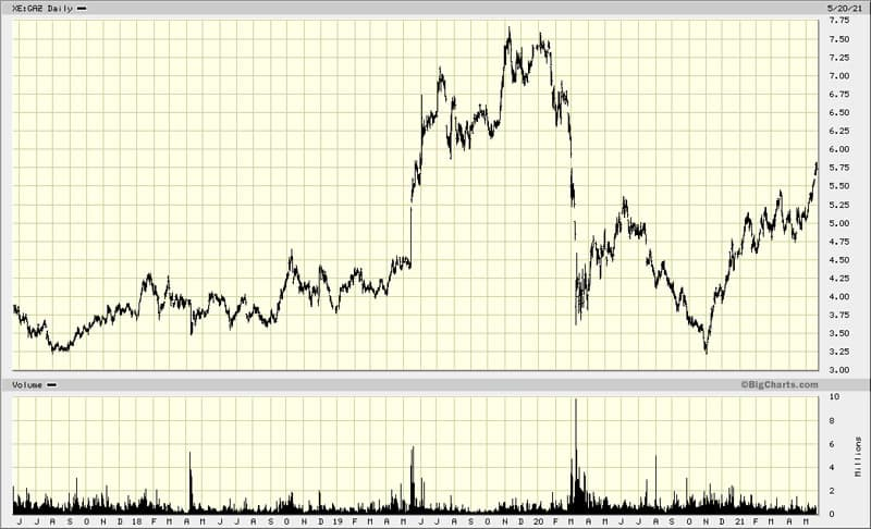 Gazprom chart