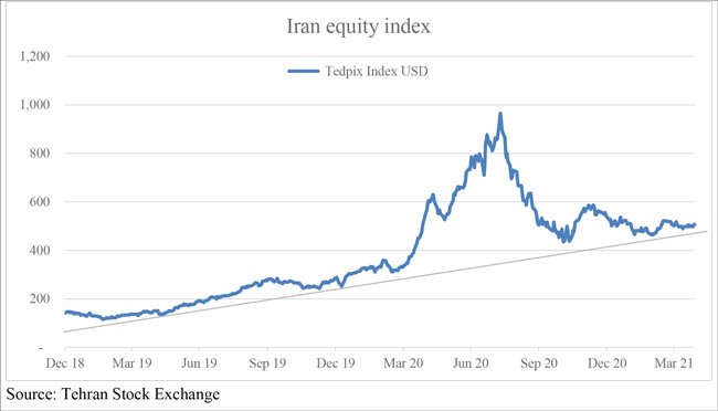 Iran equity index