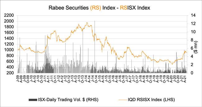 Rabee Securities Index