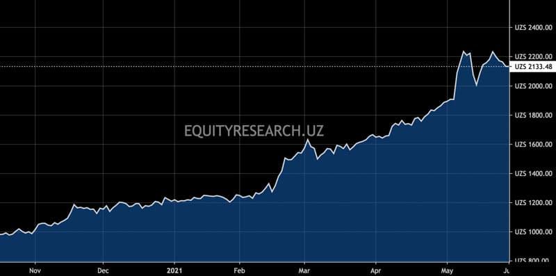 The Uzbek stock market index