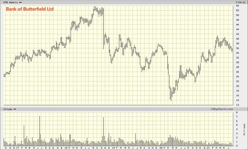 Chart NTB