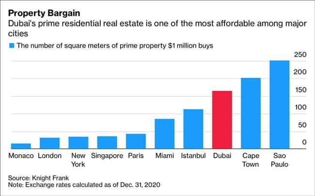 Dubai property bargain