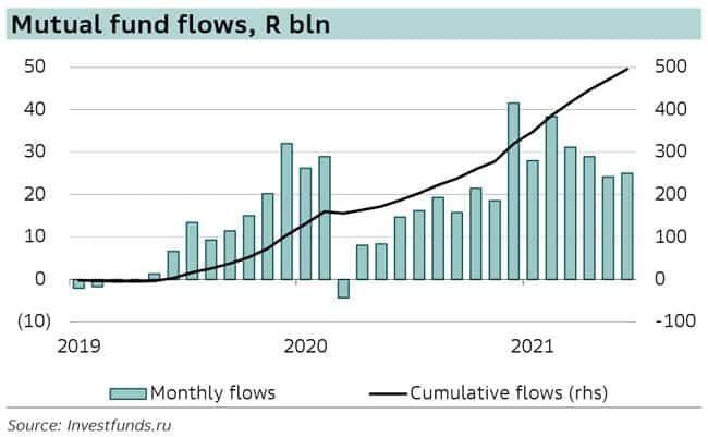 Mutual funds flows