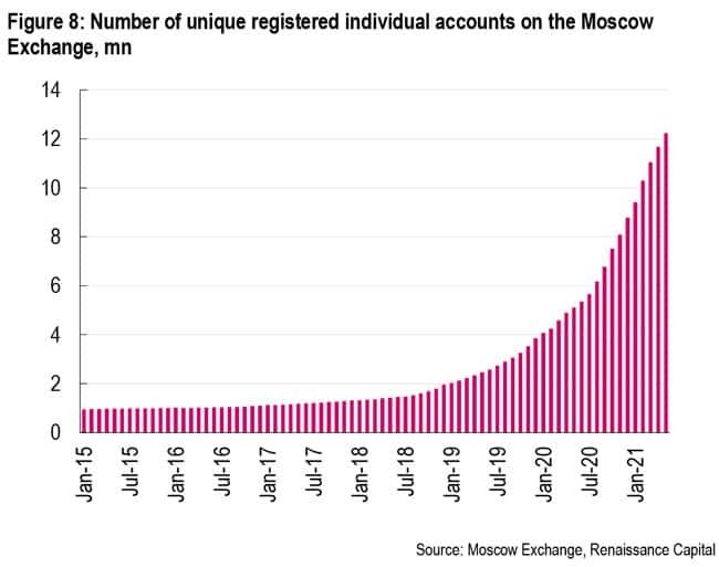 Number of retail brokerage accounts on the Moscow exchange
