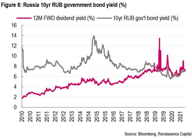 Russian 10-year rouble government bond yield