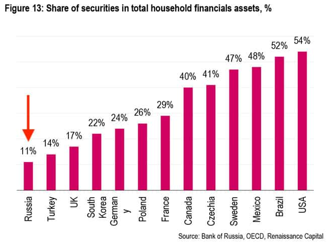 Share of securities in total household financials assets