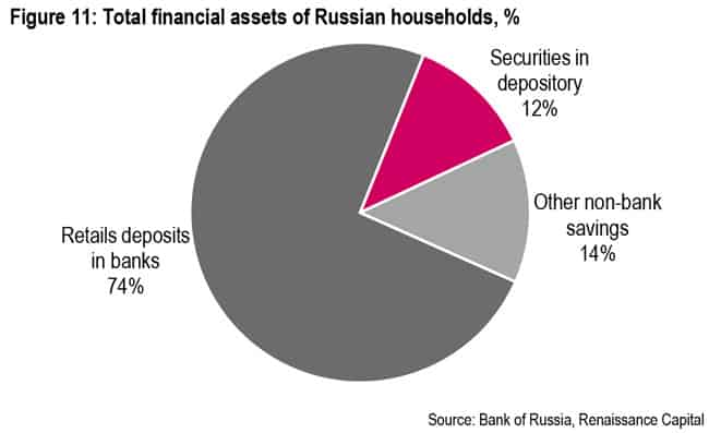 Total financial assets of Russian households