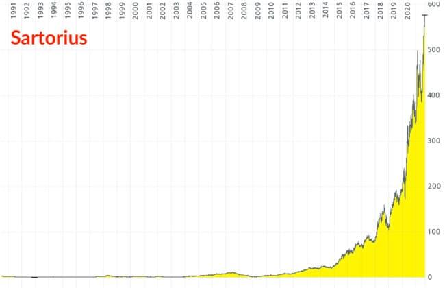 Chart Sartorius