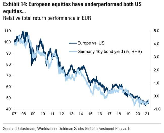 European equities have underperformed US equities
