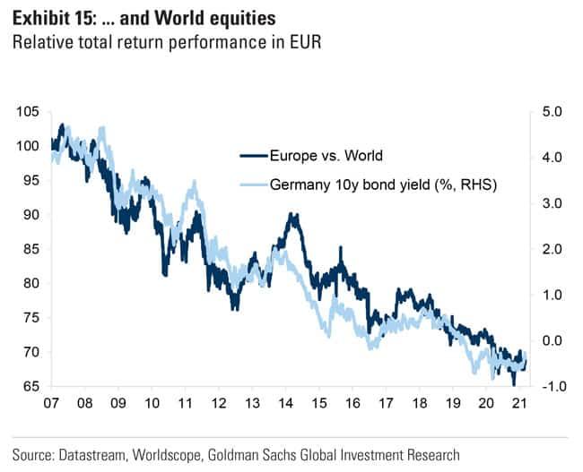 European equities have underperformed World equities