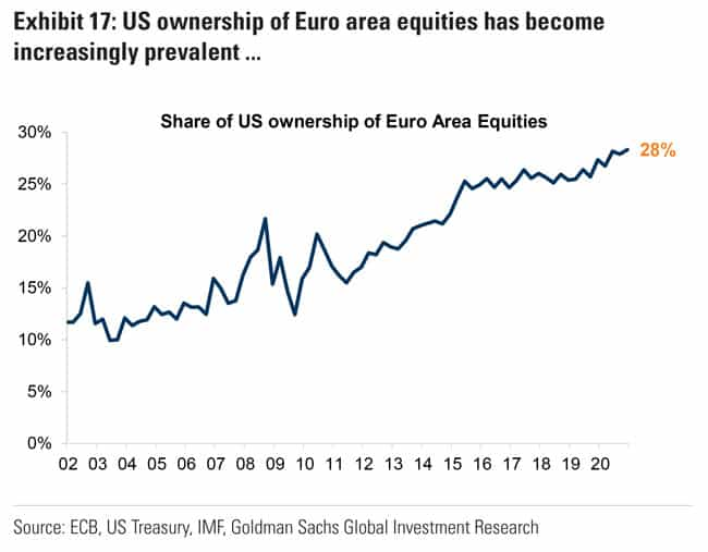 US ownership of Euro area equities