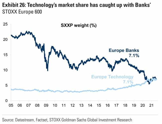 Technology's market share has caught up with Banks'