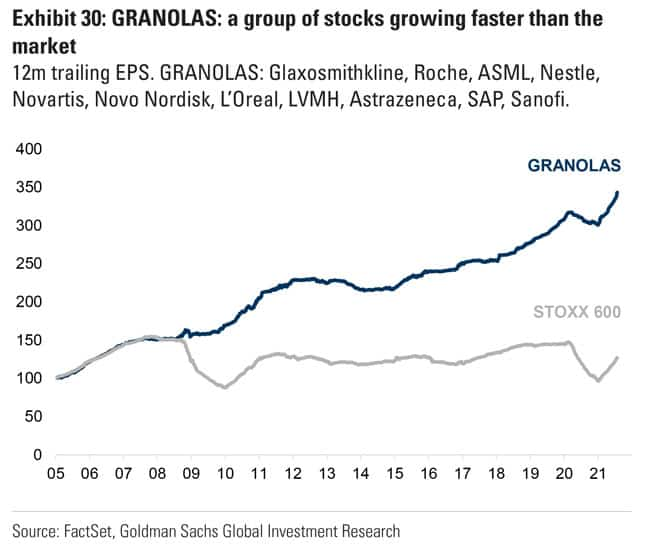 GRANOLAS - a group of stocks growing faster than the market