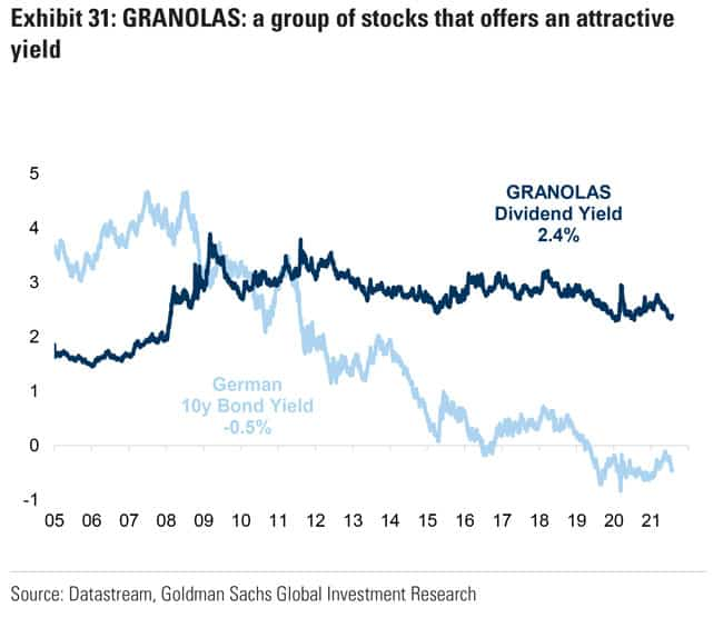 GRANOLAS - a group of stocks offering an attractive yield
