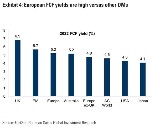 European FCF yields are high versus other DMs