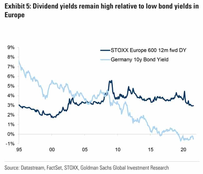 Dividend yields remain high relative to low bond yields in Europe