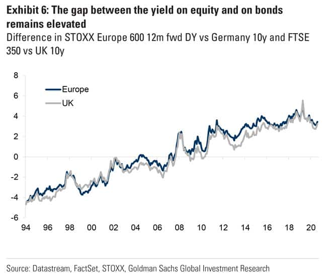 The gap between the yield on equity and on bonds remains elevated