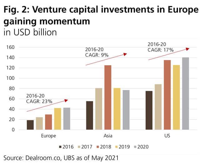 Venture capital investments in Europe gaining momentum