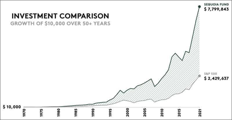 Investment comparison