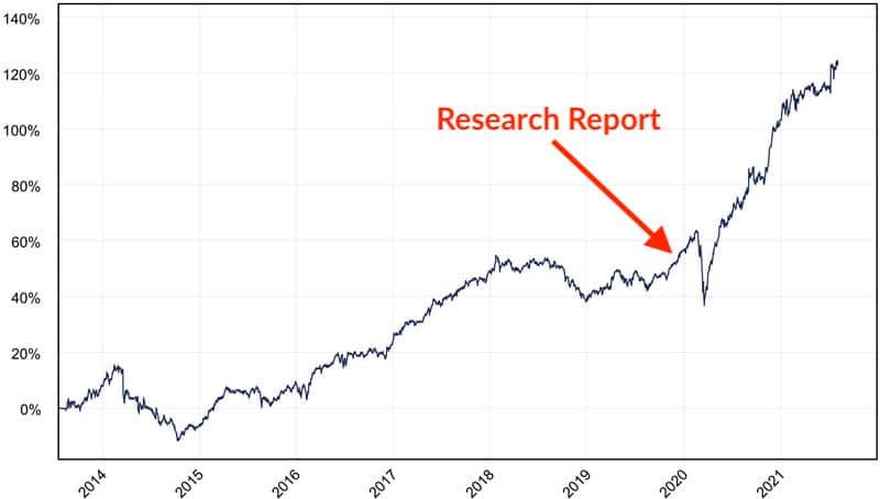 Paladin Asset Management performance