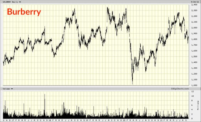 Burberry chart
