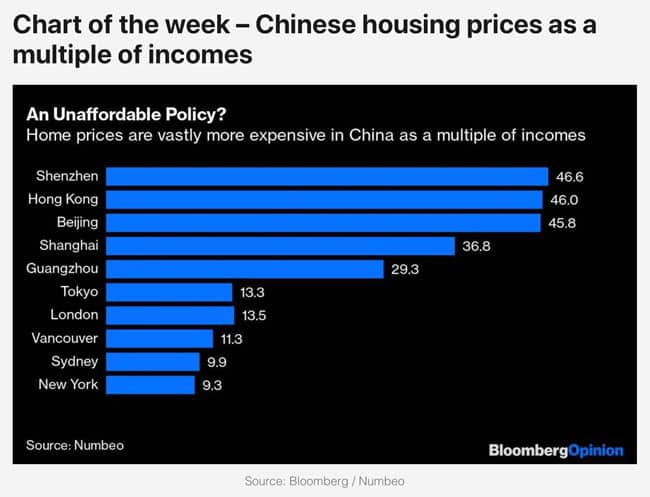 Chinese housing prices