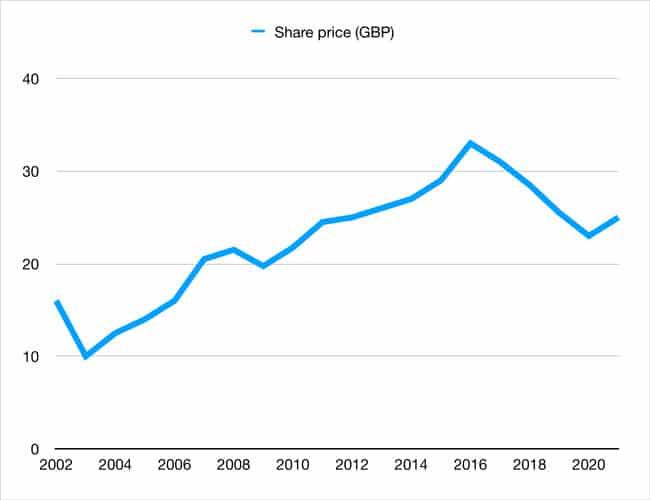 The Economist share price