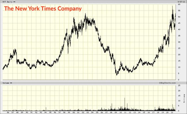 The New York Times Company chart